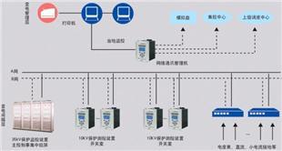 EPMS變電站綜合自動化系統系統軟件