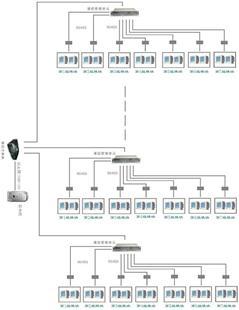 WXDK—7000配電管理系統