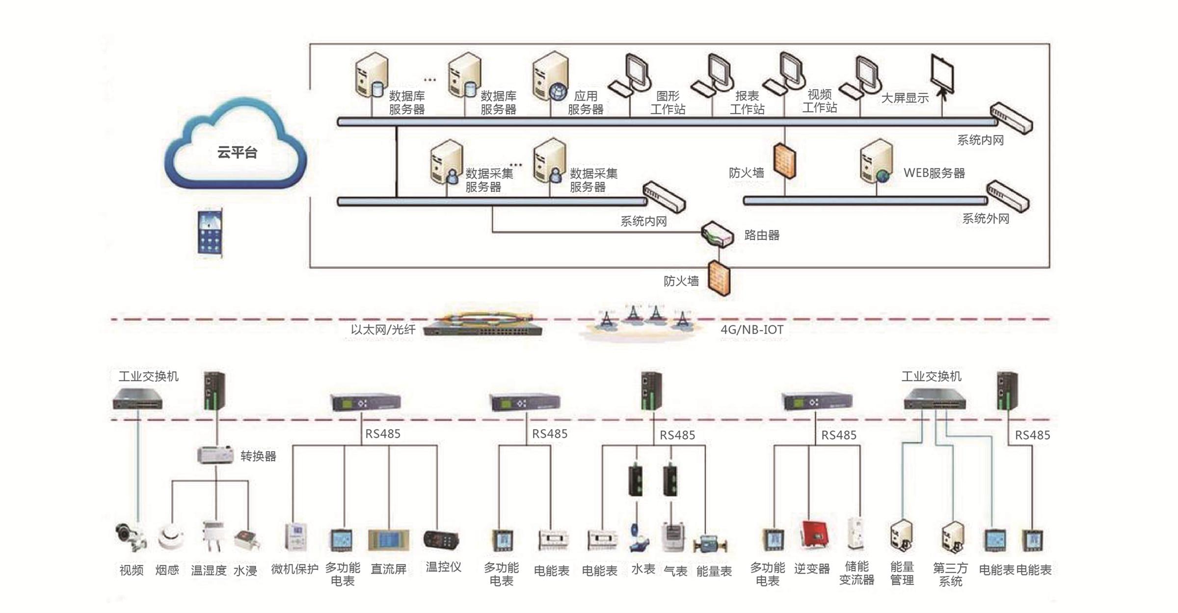 工業(商業)能效管理系統